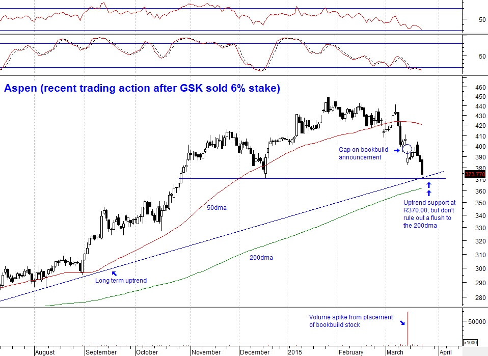 new style e065b a9b66 Aspen (recent trading action since GSK stake sale)